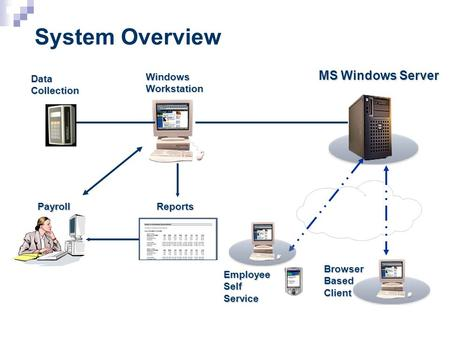 System Overview MS Windows Server Windows Workstation Browser Based Client Employee Self Service Data Collection PayrollReports.