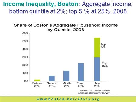 Income Inequality, Boston: Aggregate income, bottom quintile at 2%; top 5 % at 25%, 2008 w w w. b o s t o n i n d i c a t o r s. o r g.
