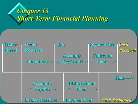 Copyright  2005 by Thomson Learning, Inc. Chapter 13 Short-Term Financial Planning Order Order Sale Payment Sent Cash Placed Received Received Accounts.