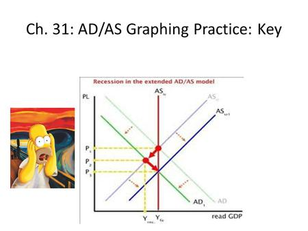 Ch. 31: AD/AS Graphing Practice: Key. a.Begin in long run equilibrium b.Government increased military spending. Show and identify results for P level.