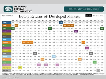 OAKWOOD CAPITAL MANAGEMENT LLC Annual Return (%) Equity Returns of Developed Markets Boxed Return is highest return for the year. In US dollars. Source: