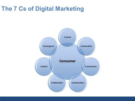 The 7 Cs of Digital Marketing. Developing a Digital Marketing Strategy in 9 Steps! 1. It all begins with the customer, listen! 2. But don't forget about.