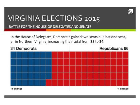  VIRGINIA ELECTIONS 2015 BATTLE FOR THE HOUSE OF DELEGATES AND SENATE In the House of Delegates, Democrats gained two seats but lost one seat, all in.