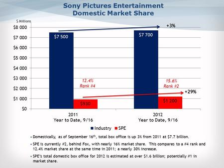 Sony Pictures Entertainment Domestic Market Share Domestically, as of September 16 th, total box office is up 3% from 2011 at $7.7 billion. SPE is currently.