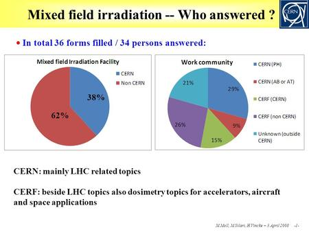 M.Moll, M.Silari, H.Vincke – 3.April 2008 -1- Mixed field irradiation -- Who answered ?  In total 36 forms filled / 34 persons answered: 38% 62% CERN: