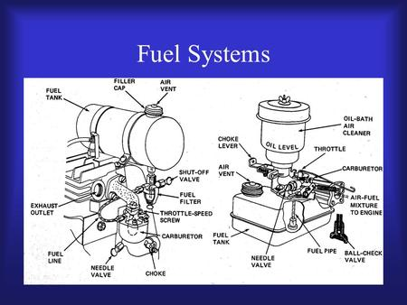 Fuel Systems. Purpose of the fuel system –Store fuel –Deliver fuel –Pump fuel –Filter fuel –Mix air and fuel –Meter air and fuel.