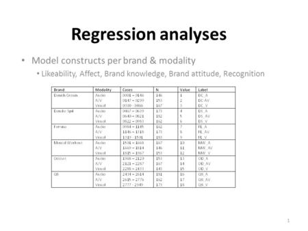 Regression analyses Model constructs per brand & modality Likeability, Affect, Brand knowledge, Brand attitude, Recognition 1.