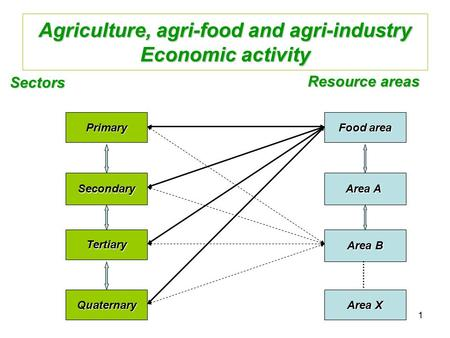 1 Agriculture, agri-food and agri-industry Economic activity Primary Secondary Tertiary Quaternary Sectors Resource areas Food area Area A Area B Area.