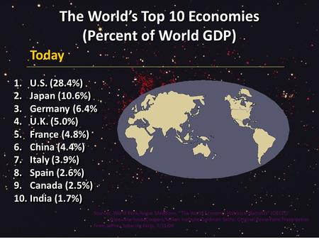 "The World's Top 10 Economies (Percent of World GDP) Sources: World Bank/Angus Maddison, ""The World Economy: Historical Statistics"" (OECD)/ PricewaterhouseCoopers/Milken."