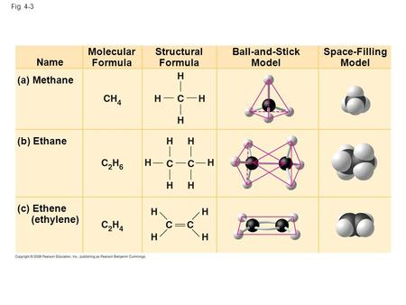 Fig. 4-3 Name Molecular Formula Structural Formula Ball-and-Stick Model Space-Filling Model (a) Methane (b) Ethane (c) Ethene (ethylene)