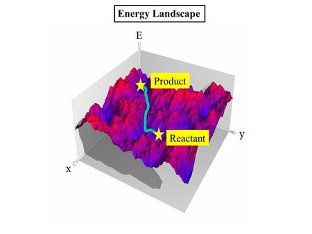 Reactant Product Energy Landscape. EcoRV Phosphodiester hydrolysis H2OH2O.