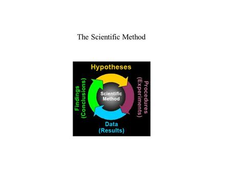The Scientific Method. 1. pose questions about the natural world, 2. conduct systematic observations, 3. examine books and other sources of information.