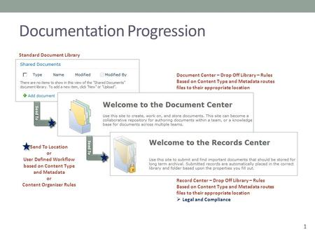 1 Documentation Progression Send To Standard Document Library Document Center – Drop Off Library – Rules Based on Content Type and Metadata routes files.