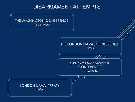 DISARMAMENT ATTEMPTS THE WASHINGTON CONFERENCE