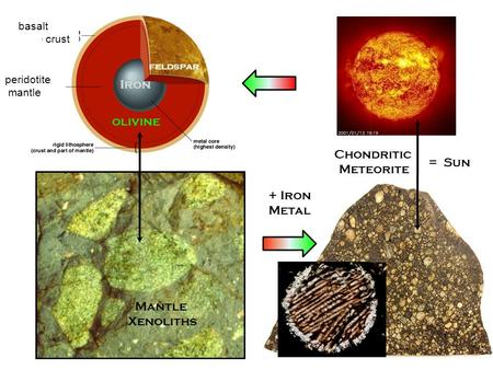 Mantle Xenoliths Chondritic Meteorite + Iron Metal Iron basalt or granite crust peridotite mantle olivine feldspar = Sun.