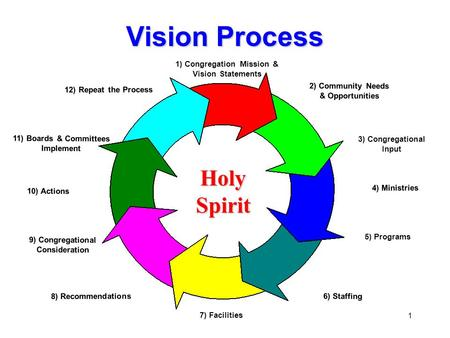 1 Vision Process 1) Congregation Mission & Vision Statements 2) Community Needs & Opportunities 3) Congregational Input 4) Ministries 5) Programs 6) Staffing.