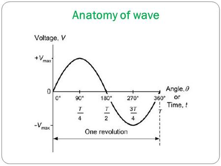 Anatomy of wave. On the Oscilloscope Wavelength is 5.75 div. So the period is (5.75 div)*(5ms/div)=28.75 ms P-P voltage is : (6div)*(2 v/div)=12V 5 ms.