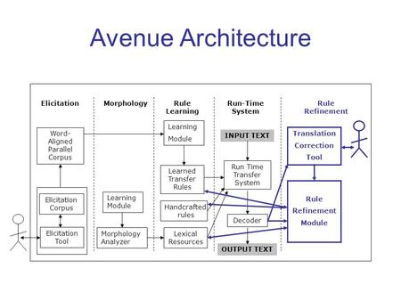 Avenue Architecture Learning Module Learned Transfer Rules Lexical Resources Run Time Transfer System Decoder Translation Correction Tool Word- Aligned.