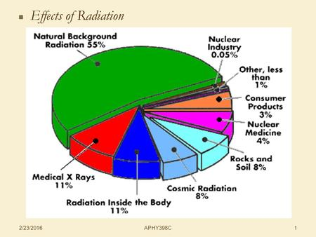 APHY398C 2/23/2016 1 Effects of Radiation. APHY398C 2/23/2016 2 Effects of Radiation   Cells of mammals 70-85% water, 10-20% proteins, 10% carbohydrates.