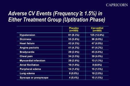 CAPRICORN Adverse CV Events (Frequency ≥ 1.5%) in Either Treatment Group (Uptitration Phase)