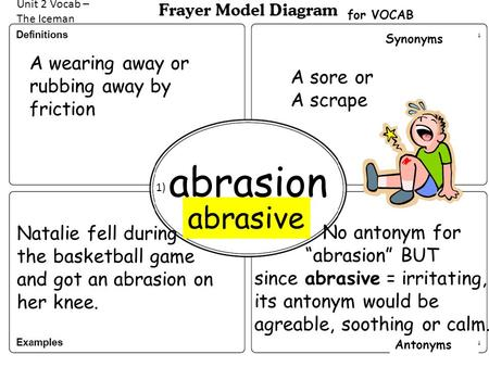 abrasion abrasive A wearing away or rubbing away by friction A sore or