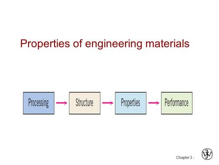 Chapter 3 - Properties of engineering materials. Chapter 3 - materials Metals (ferrous and non ferrous) Ceramics Polymers Composites Advanced (biomaterials,