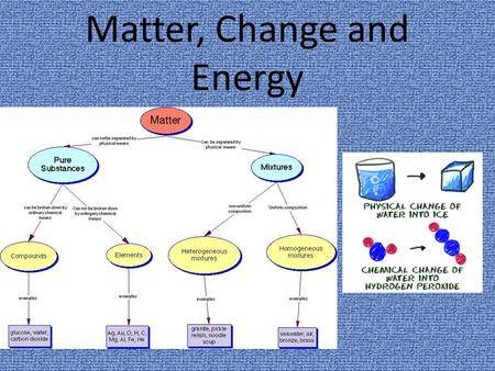 Matter, Change and Energy. Review Physical Change A change that DOES NOT change the chemical compostion of a substance. Examples: melting (and all.