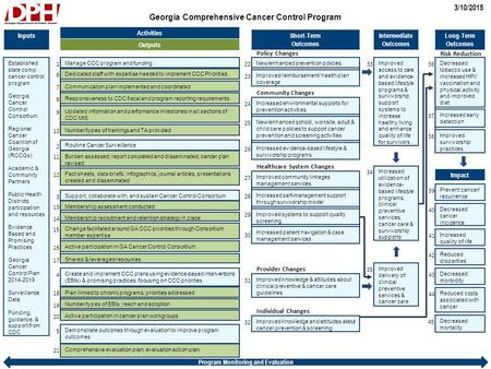 Georgia Comprehensive Cancer Control Program 3/10/2015 Program Monitoring and Evaluation Activities Short-Term Outcomes Long-Term Outcomes Intermediate.