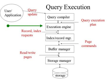 Query Execution Query compiler Execution engine Index/record mgr. Buffer manager Storage manager storage User/ Application Query update Query execution.