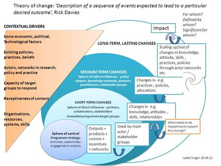 Theory of change: 'Description of a sequence of events expected to lead to a particular desired outcome', Rick Davies For whom? Defined by whom? Significant.
