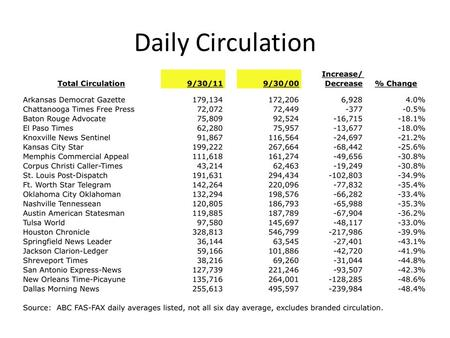 Daily Circulation. Sunday Circulation Traffic History – unique visitors.