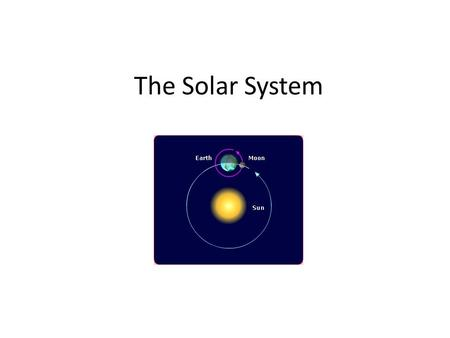 The Solar System. The Earth Moves The Earth rotates. The side of the Earth that is facing the sun has day. The Earth revolves around the sun. One revolution.