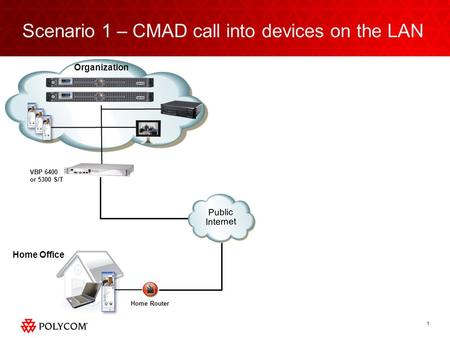1 VBP 6400 or 5300 S/T Organization Scenario 1 – CMAD call into devices on the LAN Public Internet Home Office Home Router.