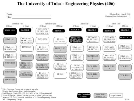 The University of Tulsa - Engineering Physics (406) Name___________________________________ I.D.#.___________________________________ PHYS 4033 PR:PHYS.