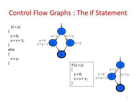 Control Flow Graphs : The if Statement 1 if (x < y) { y = 0; x = x + 1; } else { x = y; } 4 1 23 x >= yx < y x = y y = 0 x = x + 1 if (x < y) { y = 0;