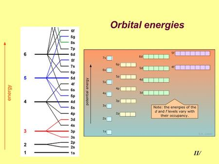 Orbital energies II/. Orbital Energy determined by n and ℓ: The larger (n+ℓ), the higher the energy. If two orbitals have equal (n+ℓ), that with larger.