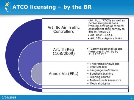 "1 ATCO licensing – by the BR Art. 8c Air Traffic Controllers Art. 3 (Reg 1108/2009) Annex Vb (ERs) Art. 8c.1 ""ATCOs as well as persons/organisations training,"