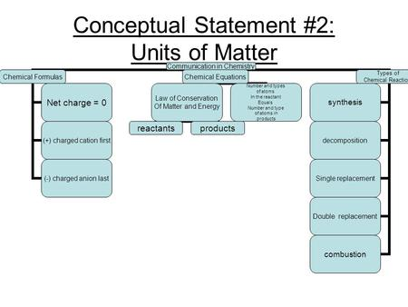 Conceptual Statement #2: Units of Matter Communication in Chemistry Chemical Formulas Net charge = 0 (+) charged cation first (-) charged anion last Chemical.