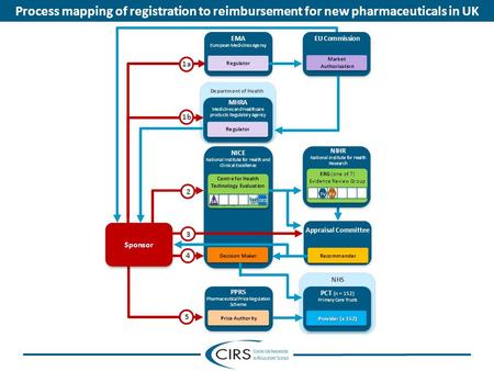 Process mapping of registration to reimbursement for new pharmaceuticals in UK.