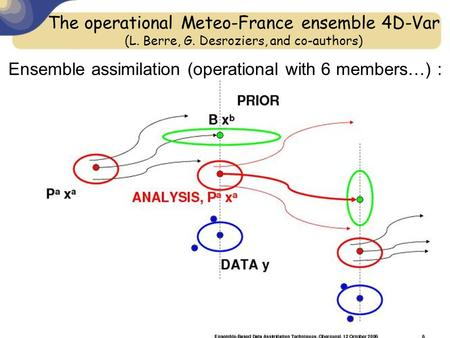 The operational Meteo-France ensemble 4D-Var (L. Berre, G. Desroziers, and co-authors) Ensemble assimilation (operational with 6 members…) :