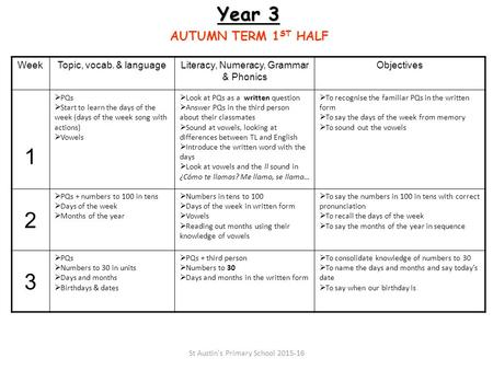 Year 3 AUTUMN TERM 1 ST HALF WeekTopic, vocab. & languageLiteracy, Numeracy, Grammar & Phonics Objectives 1  PQs  Start to learn the days of the week.