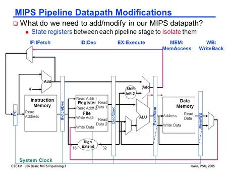 CSE431 L06 Basic MIPS Pipelining.1Irwin, PSU, 2005 MIPS Pipeline Datapath Modifications  What do we need to add/modify in our MIPS datapath? l State registers.