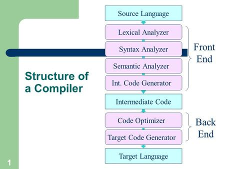 1 Structure of a Compiler Source Language Target Language Semantic Analyzer Syntax Analyzer Lexical Analyzer Front End Code Optimizer Target Code Generator.