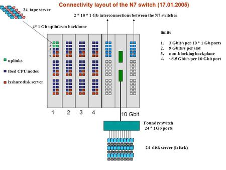 Connectivity layout of the N7 switch (17.01.2005) 4* 1 Gb uplinks to backbone 2 * 10 * 1 Gb interconnections between the N7 switches 10 Gbit limits 1.3.