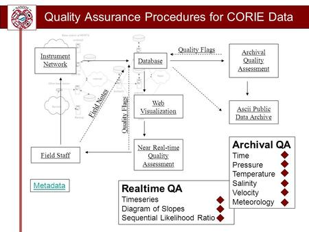 Quality Assurance Procedures for CORIE Data Realtime QA Timeseries Diagram of Slopes Sequential Likelihood Ratio Archival QA Time Pressure Temperature.