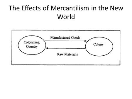 The Effects of Mercantilism in the New World. Today's Objective: To define capitalism To explain how mercantilist & capitalist ideas put European nations.