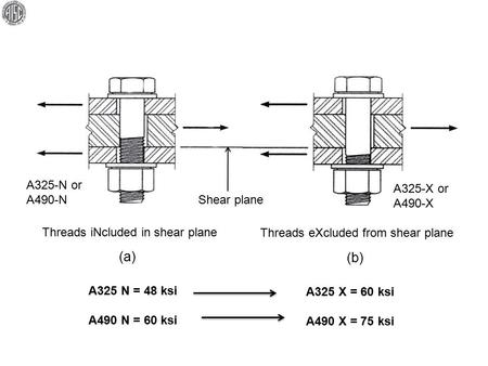 (a) (b) Threads iNcluded in shear plane Threads eXcluded from shear plane Shear plane A325-N or A490-N A325-X or A490-X A325 N = 48 ksi A490 N = 60 ksi.