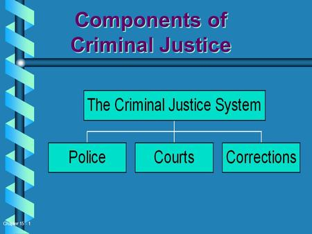 Chapter 15 - 1 Components of Criminal Justice PoliceCourtsCorrections The Criminal Justice System Components of Criminal Justice Components of Criminal.