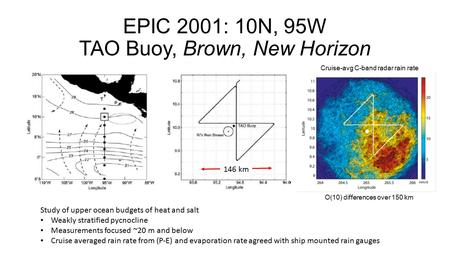 EPIC 2001: 10N, 95W TAO Buoy, Brown, New Horizon Cruise-avg C-band radar rain rate O(10) differences over 150 km 146 km Study of upper ocean budgets of.