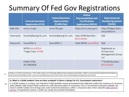 Summary Of Fed Gov Registrations Central Contractor Registration (CCR) Federal Business Opportunities (FedBizOps) Online Representations and Certifications.
